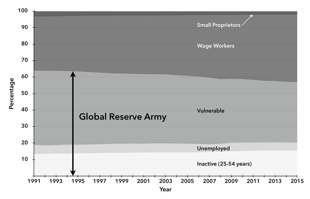 La pobreza extrema ya castiga a mil millones de personas en el mundo. Chart-1-global-reserve-armyKILM9