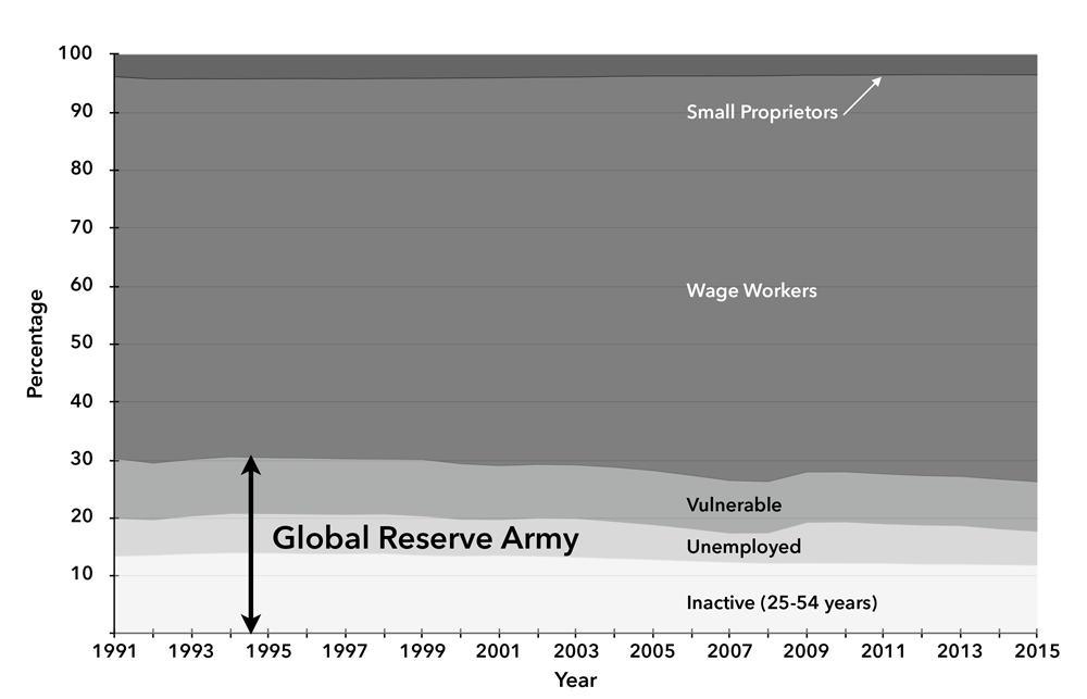 La pobreza extrema ya castiga a mil millones de personas en el mundo. Chart-2-developed-reserve-armyKILM9.